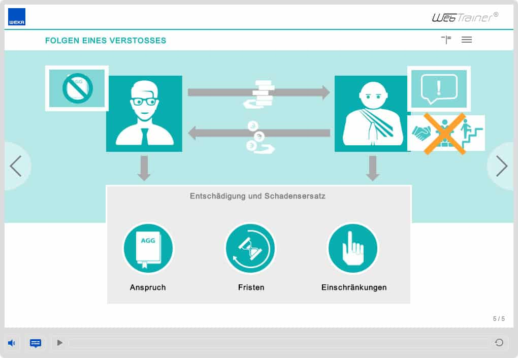 Screenshot E-Learning-Kurs Compliance Schadensersatz