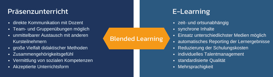 Blended Learning Vorteile